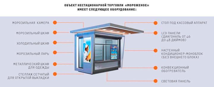Основное оборудование точки по продаже мягкого мороженого