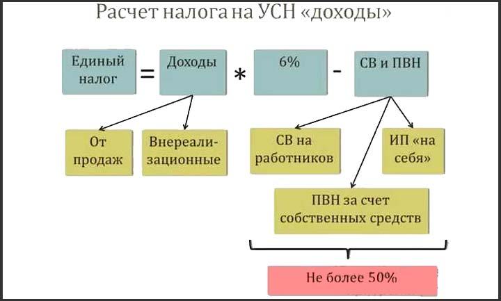 Расчет налогов на упрощенной смистеме налогооблажения со ставкой 6%