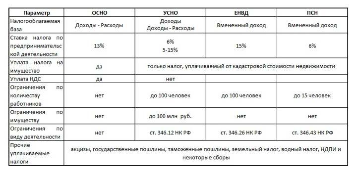 Виды и отличия систем налогообложения
