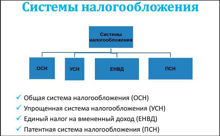 Основные системы налогообложения в РФ