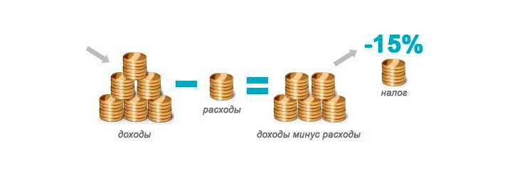 на доход налог минус знаком прибыль со
