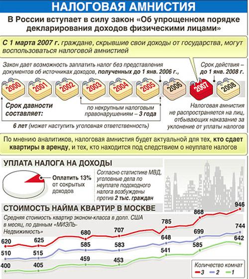 Налоговая амнистия в РФ Налоговая амнистия по транспортному налогу Налоговая амнистия для малого бизнеса