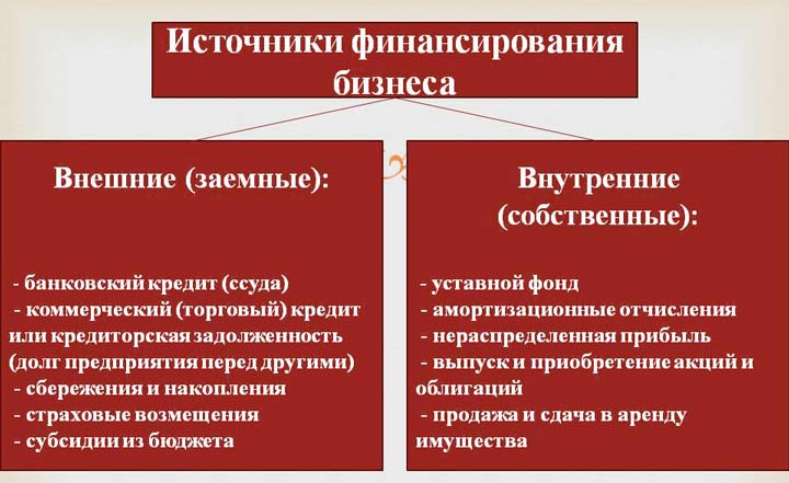 Основные группы источников финансирования