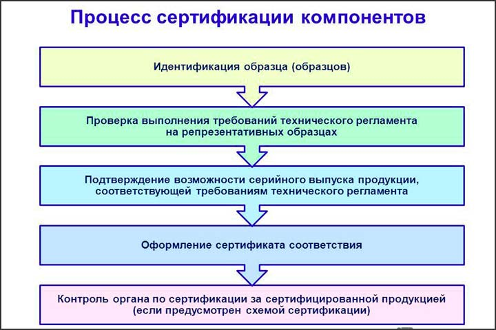 Процесс сертификации продукции