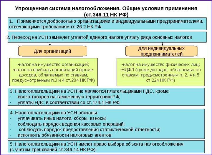Упрощенная система налогообложения для ИП