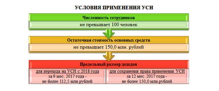 Условия для упрощенной системы налогообложения