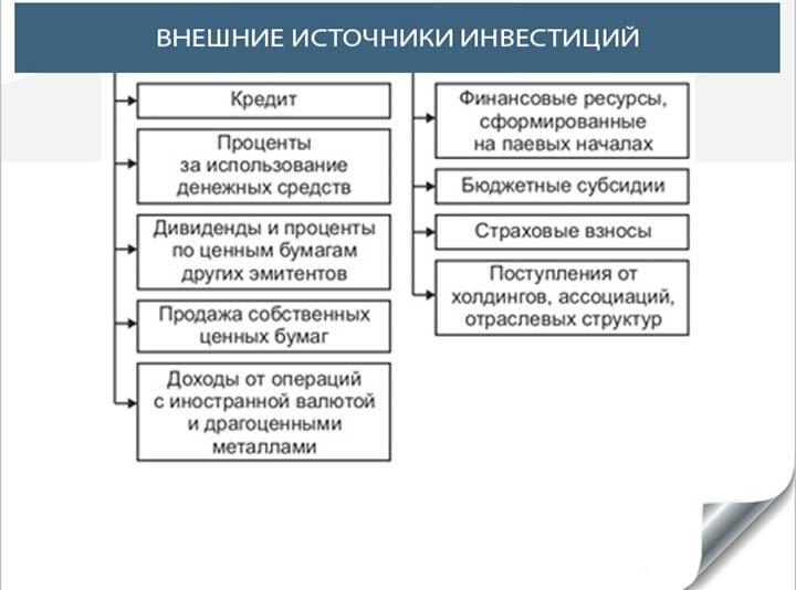 Внешние источники финансирования бизнеса