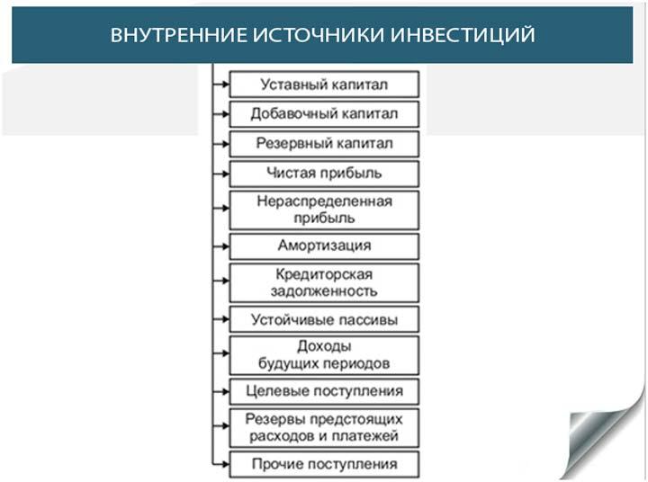 Внутренние источники финансирования бизнеса