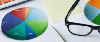Финансовая устойчивость предприятия