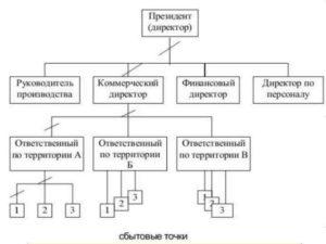Матричные структуры основная часть бизнеса