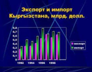На экспорт в другие страны Киргизия отправляет