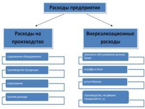 средства, выделенные на производство;