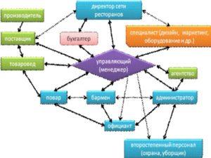 Информационные потоки – понятие, типы, примеры
