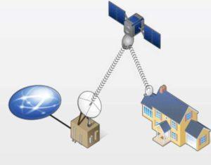 Спутниковой антенны, которая выбирается в зависимости от спутника транслирующего сигнал, и провайдера.